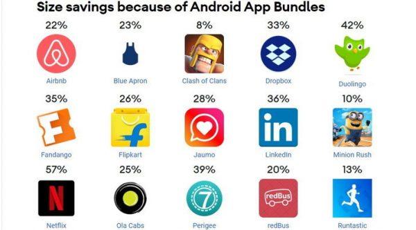 Google Android App Bundles